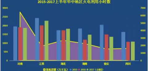 火电设备利用率地区差异增大